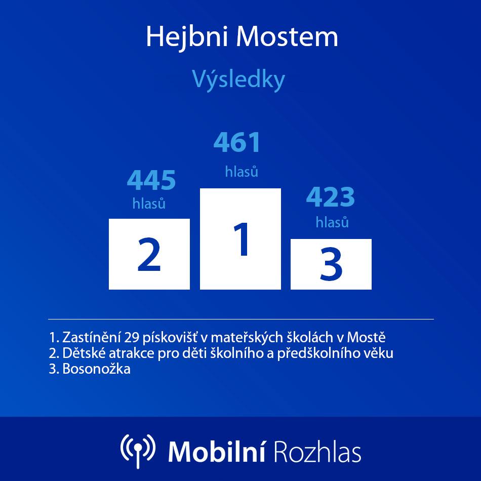 výsledky hlasování